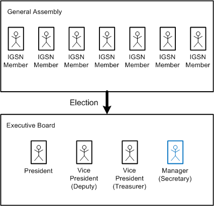 Constituent bodies of the Association
